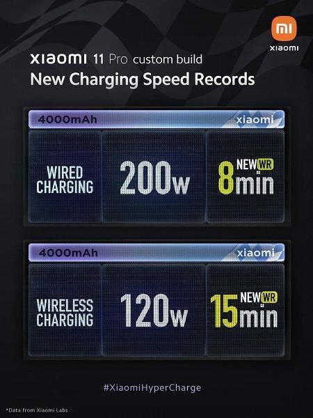 Xiaomi giới thiệu công nghệ sạc nhanh có dây 200W và sạc không dây 120W ảnh 1
