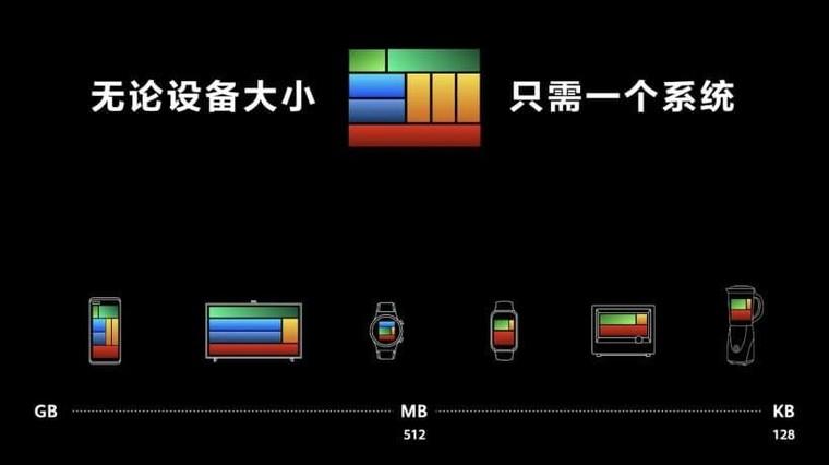 """Huawei chính thức phát hành HarmoryOS 2.0, """"One as All, All as One"""" ảnh 2"""
