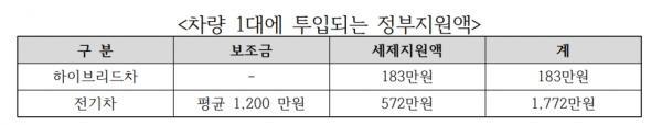 Hiệp hội ô tô Hàn Quốc kêu gọi chính phủ cần phải ưu đãi thuế đối với xe hybrid ảnh 2