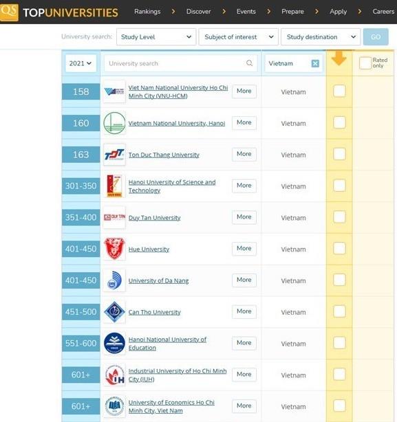 Đại học Công Nghiệp TP.HCM vào Top các trường tốt nhất khu vực châu Á 2021 ảnh 2