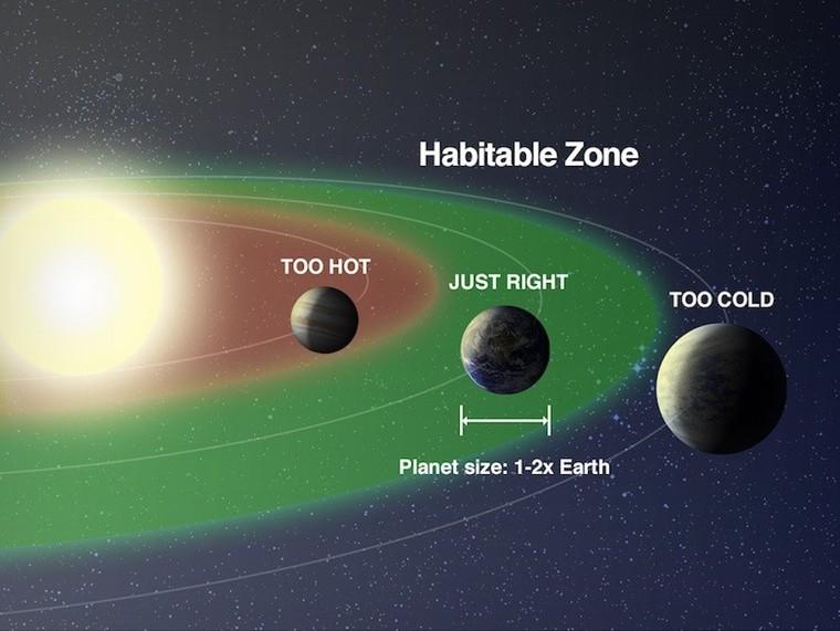 NASA công bố hình ảnh ấn tượng của hành tinh giống Trái Đất có thể có sự sống ảnh 1
