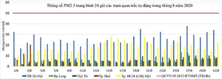 Chất lượng không khí Hà Nội xấu đi trong tháng 9 là theo quy luật hằng năm ảnh 1