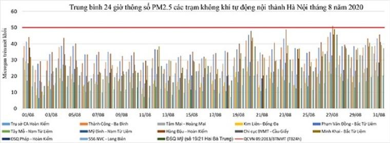 Chất lượng không khí Hà Nội xấu đi trong tháng 9 là theo quy luật hằng năm ảnh 2