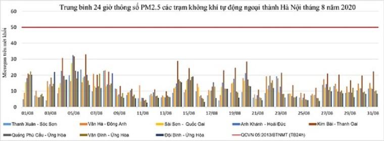 Chất lượng không khí Hà Nội xấu đi trong tháng 9 là theo quy luật hằng năm ảnh 3