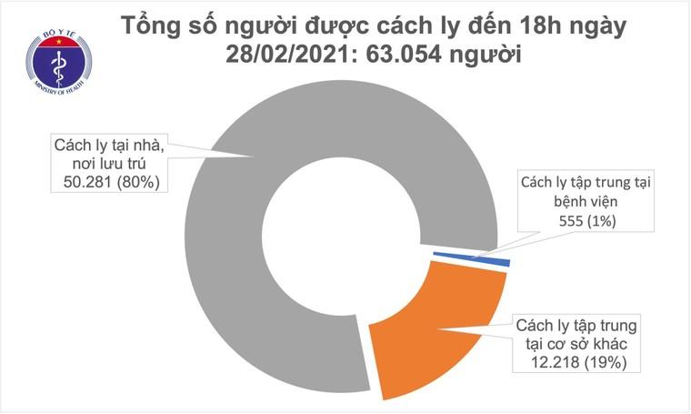 Chiều ngày 28/2, Việt Nam có 16 ca mắc COVID-19 ảnh 2