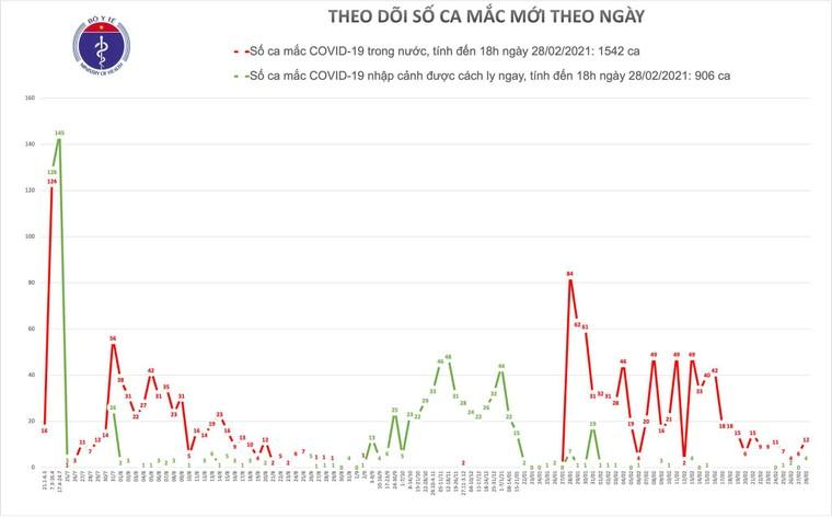 Chiều ngày 28/2, Việt Nam có 16 ca mắc COVID-19 ảnh 1
