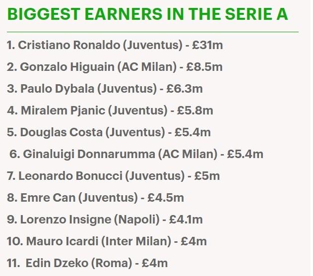 Choáng với mức lương hơn 800 tỉ của Ronaldo mỗi mùa giải ảnh 1