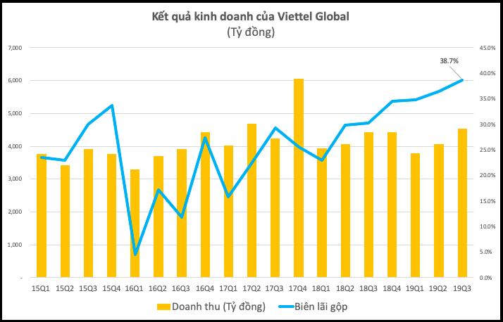 Viettel Global: Lợi nhuận trước thuế 9 tháng đầu năm đạt 1.548 tỷ đồng, biên lãi gộp quý 3 lên gần 40% ảnh 1