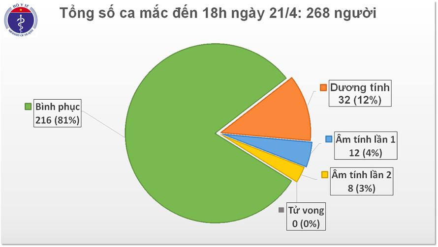 Hơn 5 ngày qua Việt Nam chưa có ca nhiễm mới COVID-19