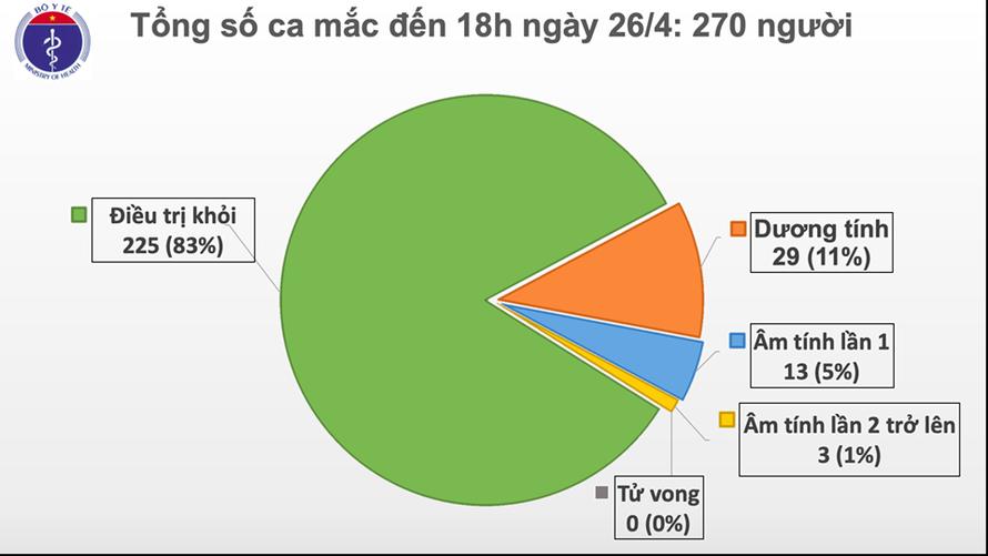 Hai ngày liên tiếp, Việt Nam không có ca nhiễm mới COVID-19