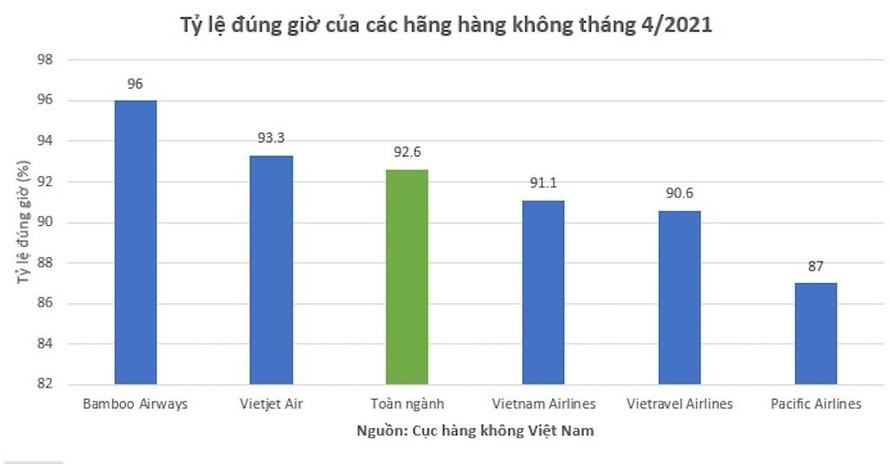 Tỷ lệ bay đúng giờ của các hãng hàng không Việt Nam tháng 4/2021.