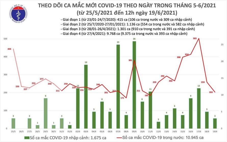 Trưa 19/6: Thêm 112 ca mắc mới COVID-19