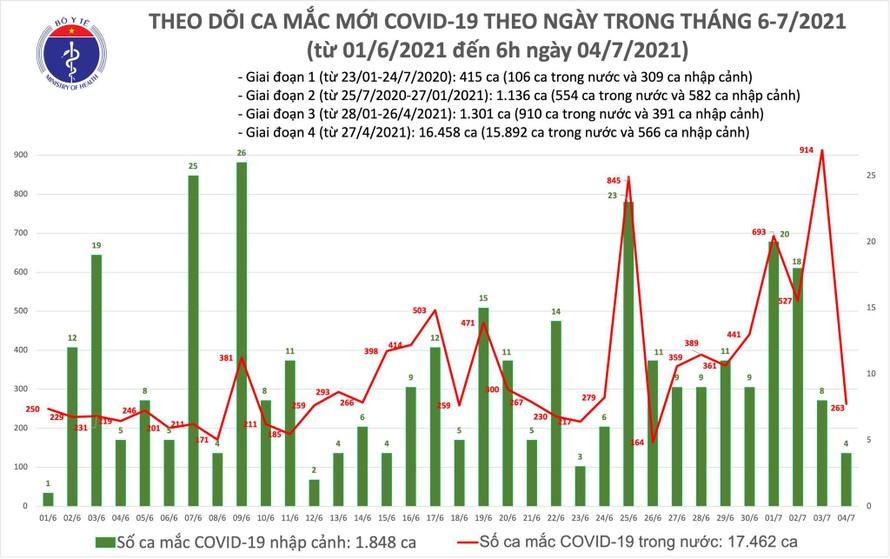Sáng 4/7: Thêm 267 ca mắc COVID-19, Việt Nam đã ghi nhận 19.310 bệnh nhân