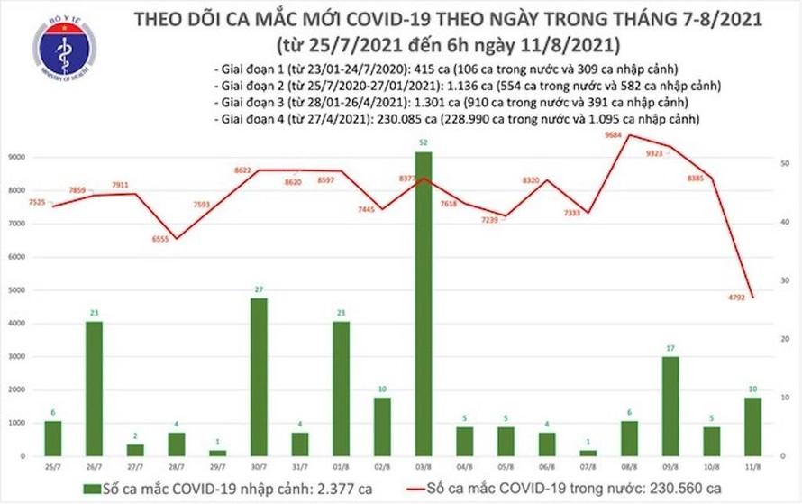 Biểu đồ số ca mắc COVID-19 đến sáng ngày 11/8 ở nước ta.