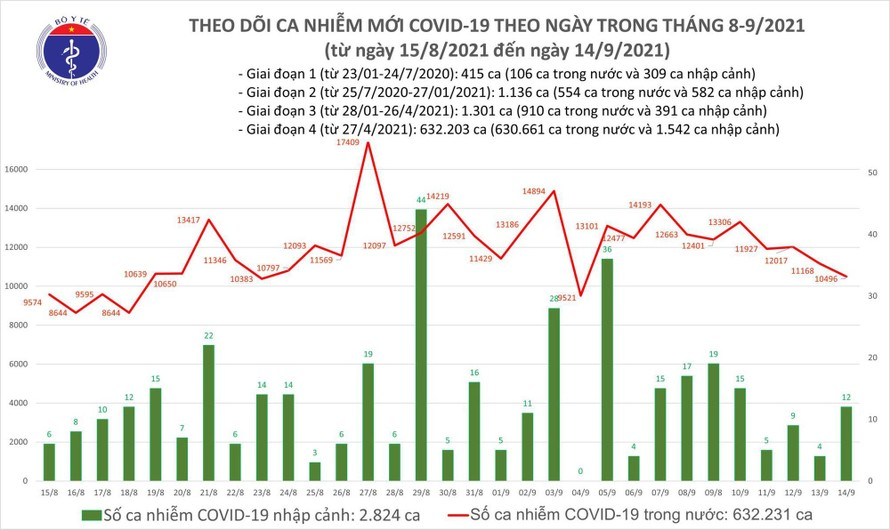 Ngày 14/9, Việt Nam có thêm 10.508 ca mắc COVID-19