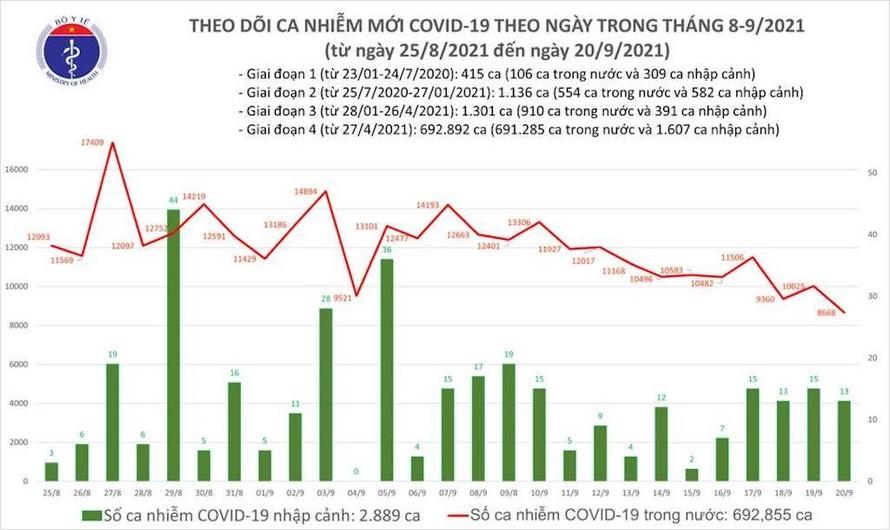 Ngày 20/9: Cả nước có thêm 8.681 ca mắc mới COVID-19, riêng TP.HCM 5.171 ca