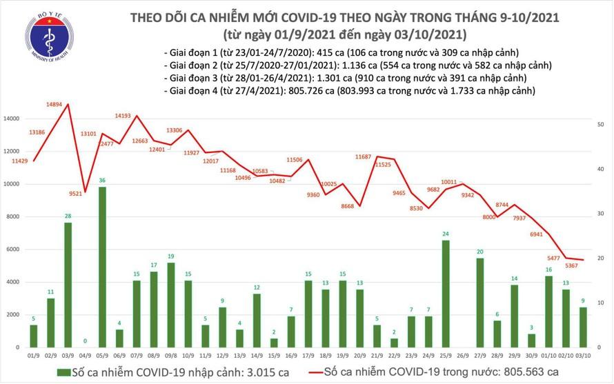 Số ca mắc mới COVID-19 tại Việt Nam tính đến chiều ngày 3/10.