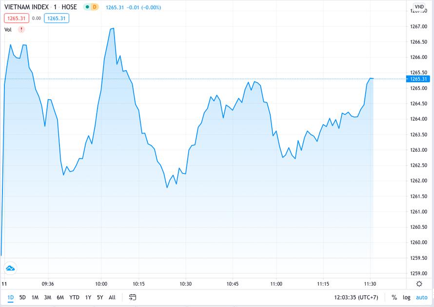 Thị trường giảm nhiệt sau phiên tăng nóng đầu tuần