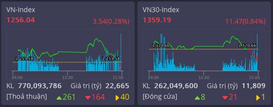 Thị trường bùng nổ nhanh rồi giảm mạnh cuối phiên