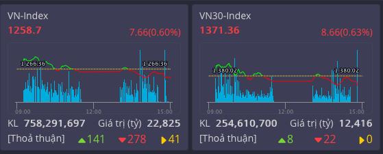 VN Index tiếp tục giảm trước ngưỡng cản lịch sử
