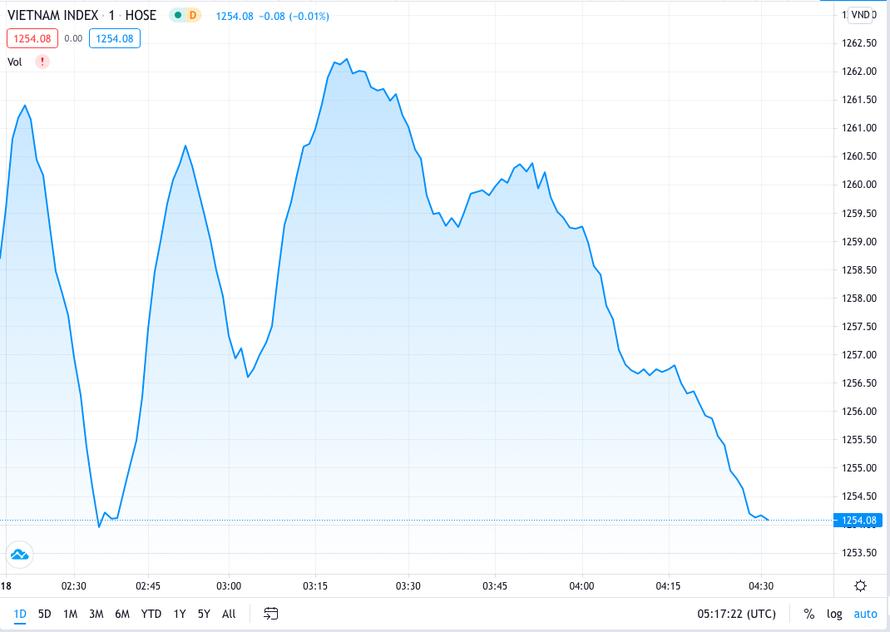 Thị trường giảm nhẹ, ngành thép lại tăng