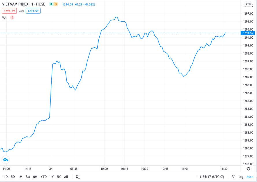 VN Index tăng mạnh, sẵn sàng vượt mốc 1300 điểm