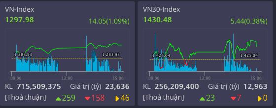 VN Index chạm sát ngưỡng tăng trưởng lịch sử
