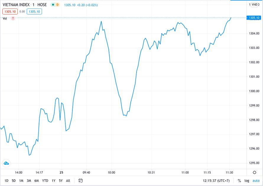 VN Index lập đỉnh mới ở mức kỷ lục 1300 điểm