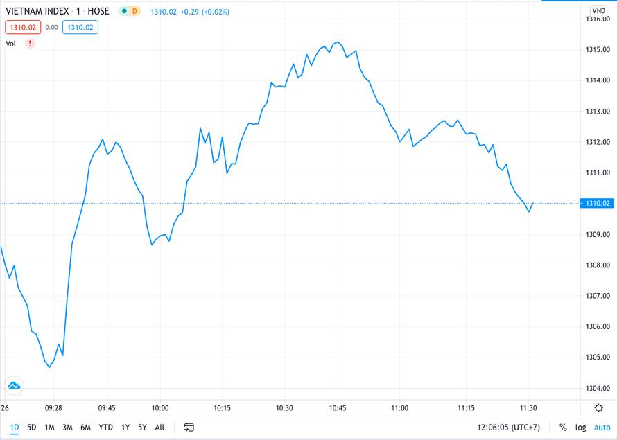 Cổ phiếu ngành ngân hàng vẫn giữ đà khởi sắc