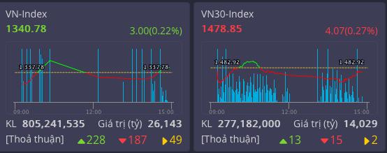 Thị trường Việt Nam đạt giá trị giao dịch cao kỷ lục, sàn HOSE vẫn liên tục bị nghẽn lệnh