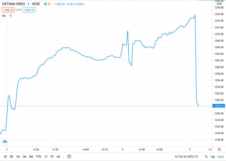Phiên sáng đầu tuần, thị trường chứng khoán chìm trong sắc đỏ