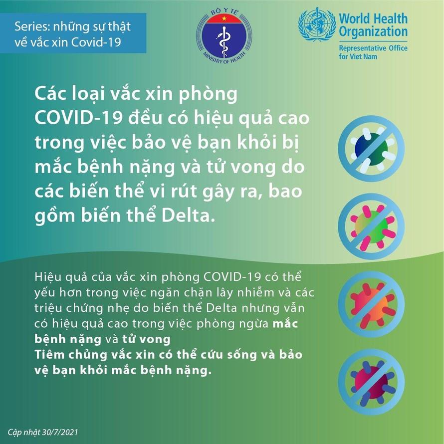 Các loại vaccine COVID-19 đều có hiệu quả cao với mọi biến thể của SARS-CoV-2