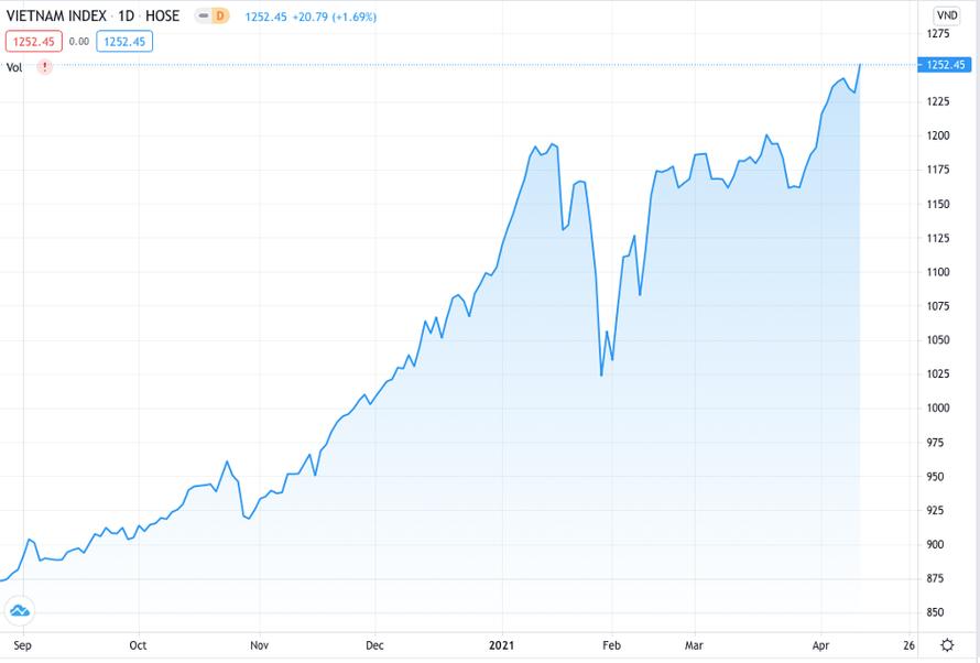 Sàn HOSE không còn nghẽn, thị trường đạt đỉnh 1,252 điểm