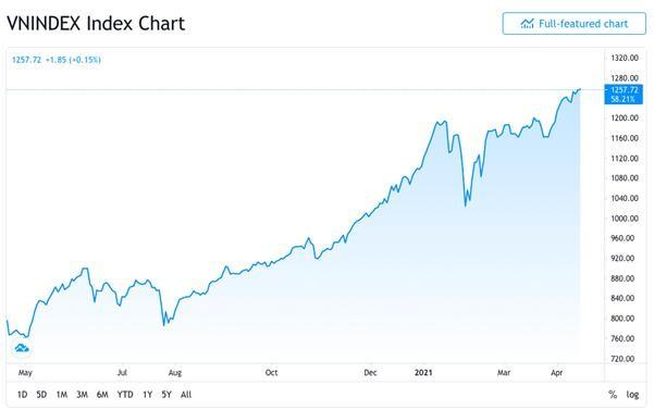 Tin chứng khoán: Thị trường tăng nhẹ, ngành ngân hàng chốt lãi