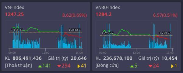 Thị trường giảm nhẹ, VN30 chỉ có 5 mã tăng