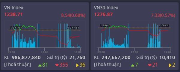 Thị trường giảm điểm cuối tuần, VN Index xa dần mốc 1300 điểm