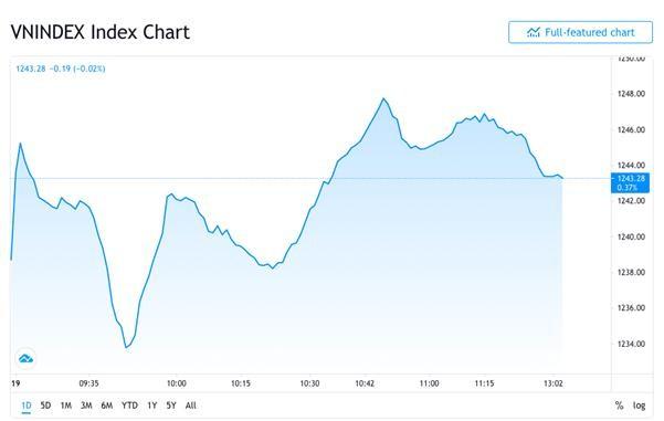 Biểu đồ VN Index sáng 19/4.