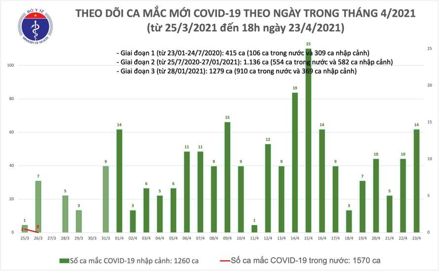 Phát hiện 6 ca mắc COVID-19 là người nhập cảnh