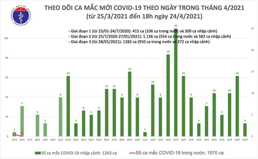 Đà Nẵng ghi nhận 1 ca mắc COVID-19 là người nhập cảnh