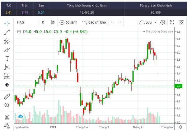 Cổ phiếu HAGL tiếp tục đi xuống thời gian gần đây.