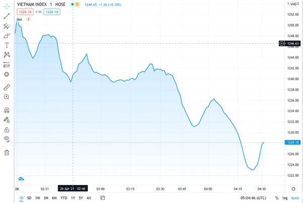 Thị trường tiếp tục lao dốc, giằng co ở mốc an toàn