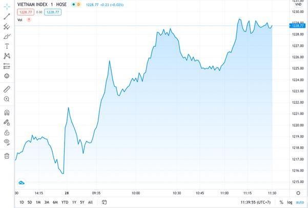 Nhà đầu tư lạc quan khi nhóm VN30 đồng loạt tăng trở lại