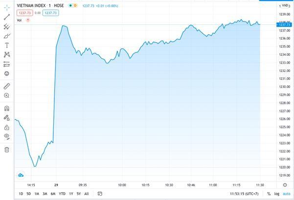 Cổ phiếu ngành ngân hàng tăng trưởng đều, đưa thị trường bay cao
