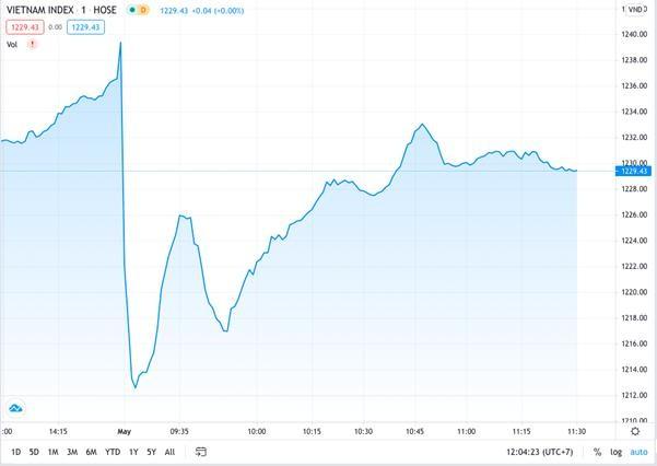 Thị trường chứng khoán tiếp tục giảm điểm sau kỳ nghỉ lễ