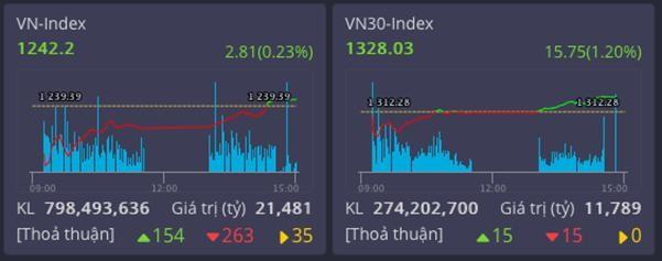 Các cổ phiếu trụ tiếp tục đưa thị trường tăng nhẹ