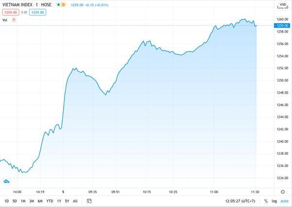 Nhà đầu tư không ngừng mua vào, thị trường tăng tích cực