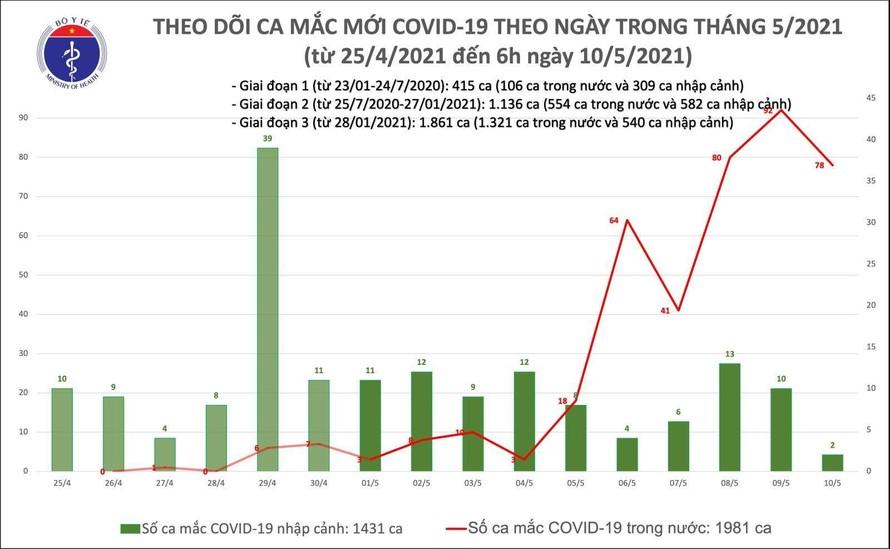 Sáng 10/5: Thêm 78 ca mắc COVID-19 trong cộng đồng
