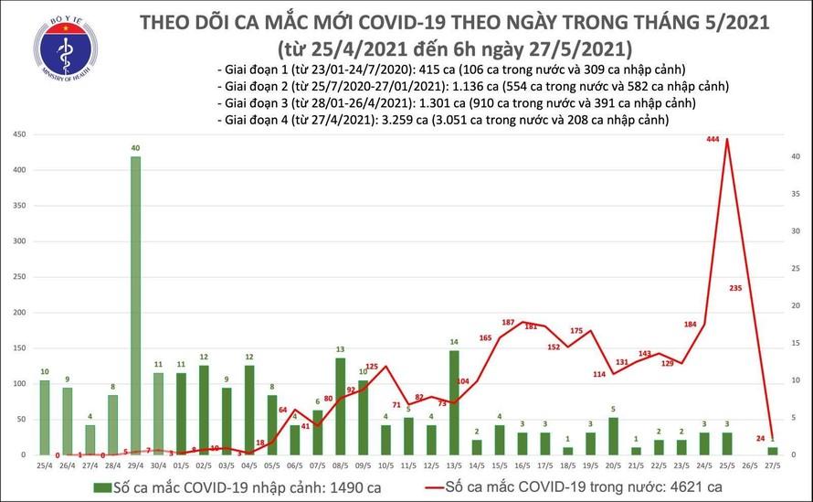 Sáng 27/5: Bắc Giang và Lạng Sơn ghi nhận 24 ca mắc COVID-19