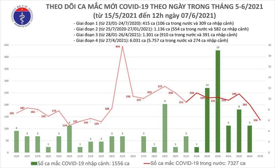 Trưa 7/6: Thêm 92 ca mắc COVID-19 trong nước