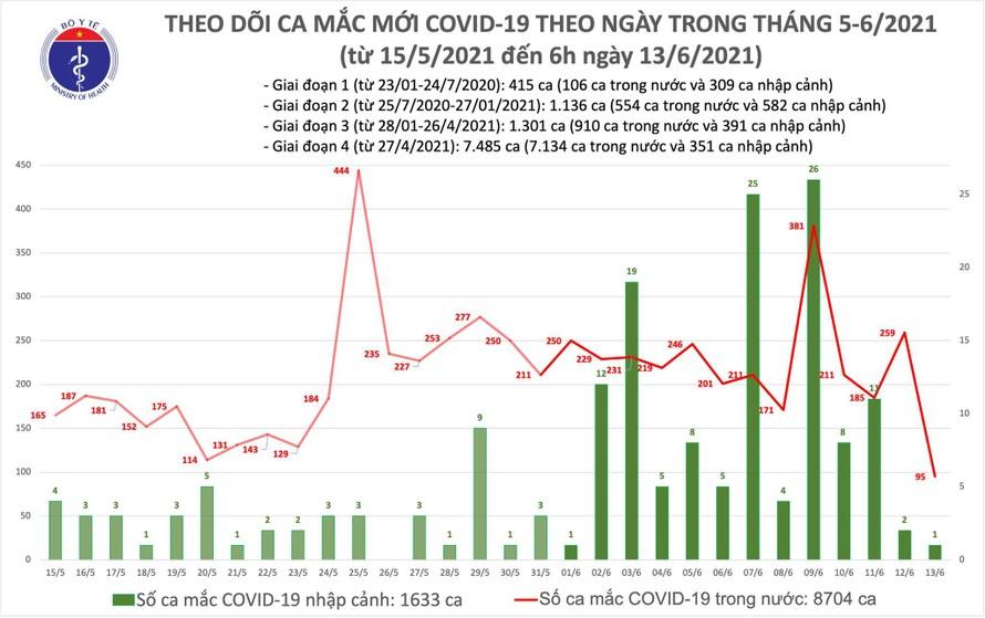 Sáng 13/6: Thêm 95 ca COVID-19 trong nước, 1 ca nhập cảnh